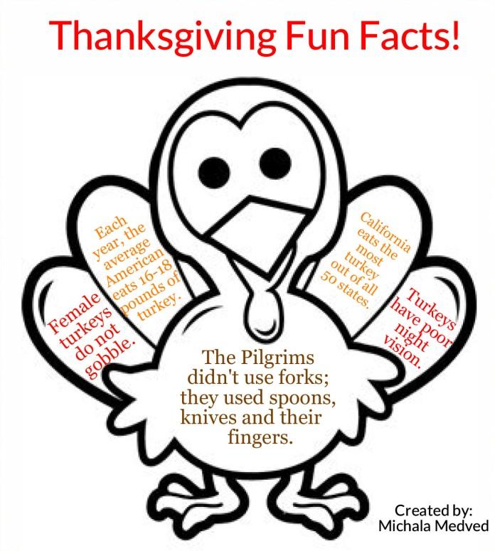 ThanksgivingFunfacts